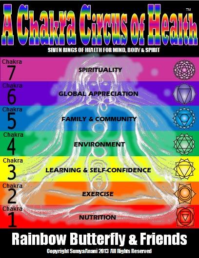 a chakra circus of health